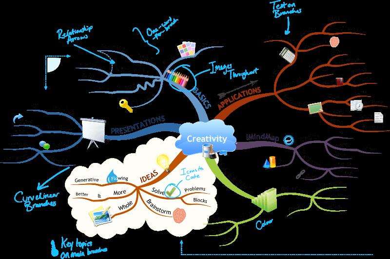 what is a mindmap-buzan